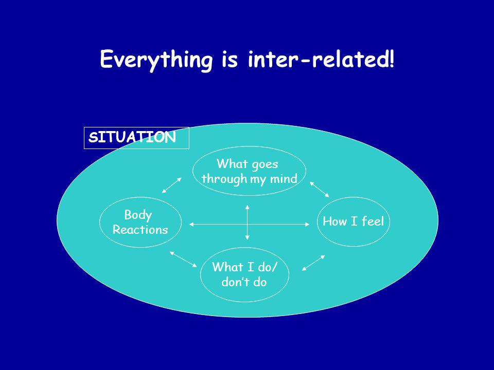 Everything is inter-related! What goes through my mind What I do/ dont do How I feel Body Reactions SITUATION