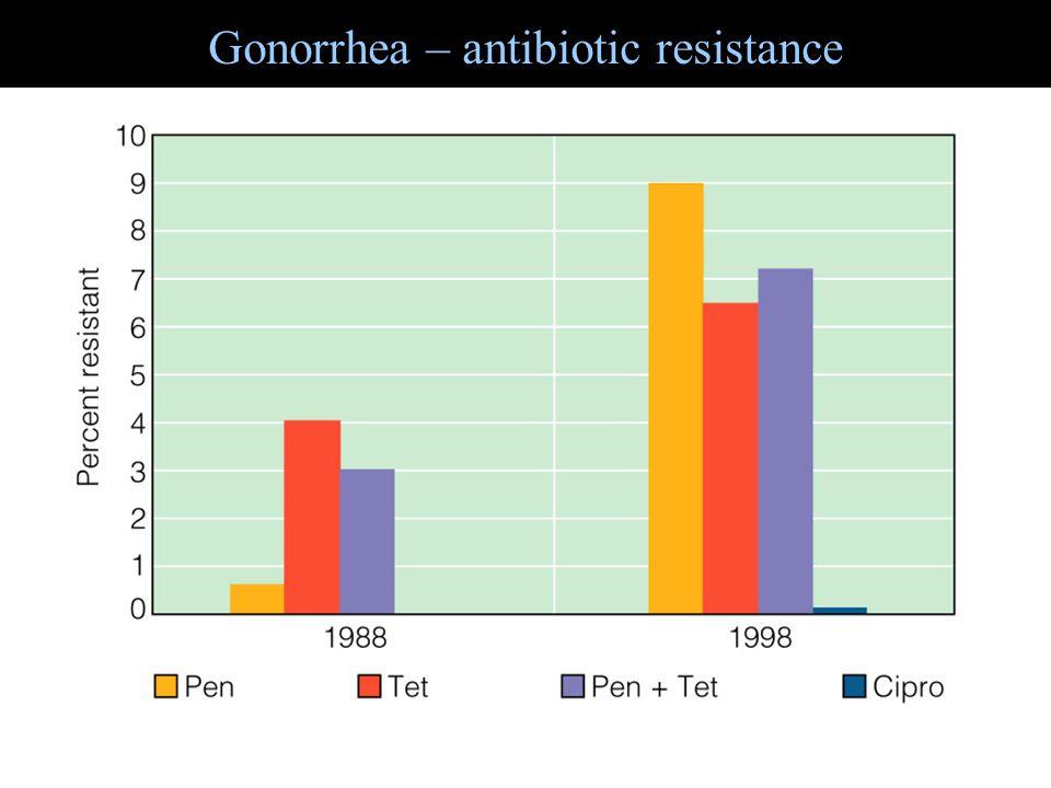 Gonorrhea – antibiotic resistance