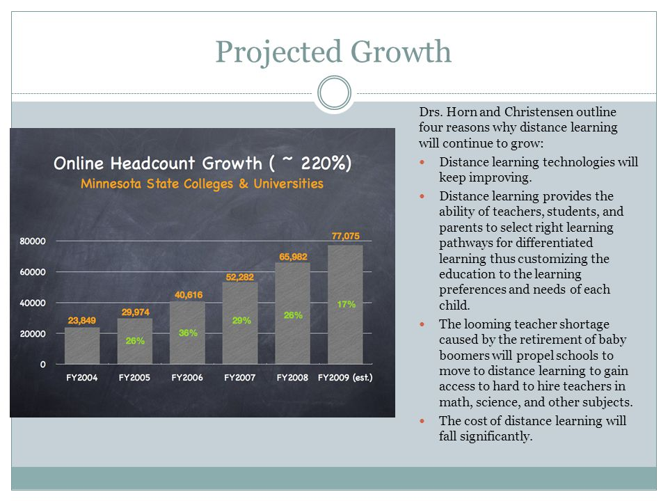 Projected Growth Drs.