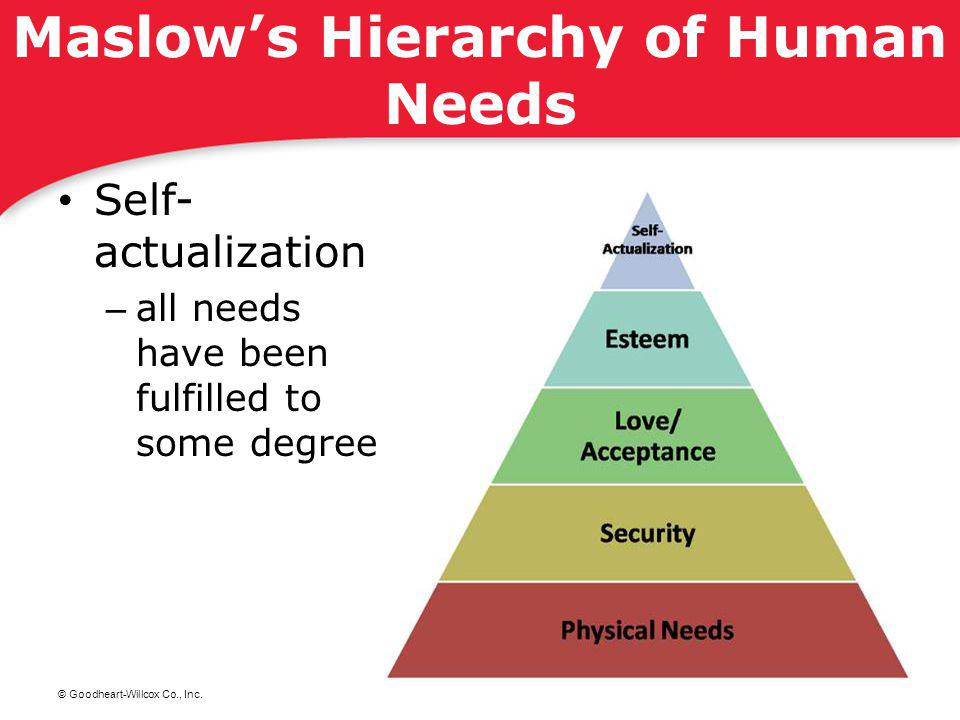 © Goodheart-Willcox Co., Inc. Maslows Hierarchy of Human Needs Self- actualization – all needs have been fulfilled to some degree