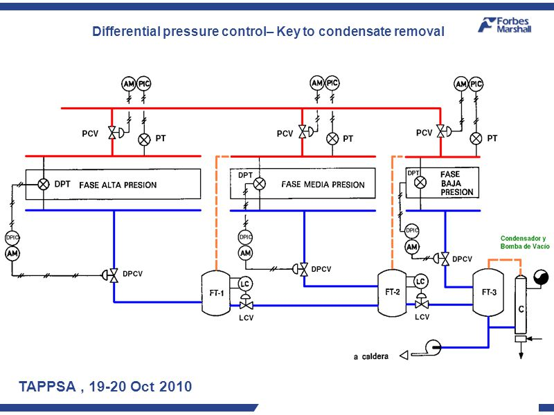 TAPPSA, 19-20 Oct 2010 Differential pressure control– Key to condensate removal