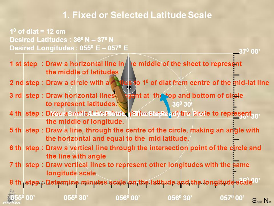 S elçuk N as 1 st step : Draw a horizontal line in the middle of the sheet to represent the middle of latitudes 3 rd step : Draw horizontal lines tangent at the top and bottom of the circle to represent latitudes.