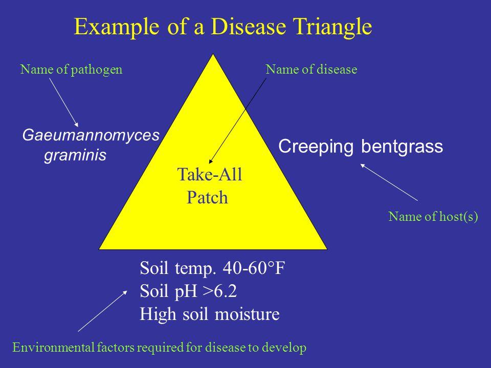 Gaeumannomyces graminis Creeping bentgrass Take-All Patch Soil temp. 40-60°F Soil pH >6.2 High soil moisture Example of a Disease Triangle Name of dis