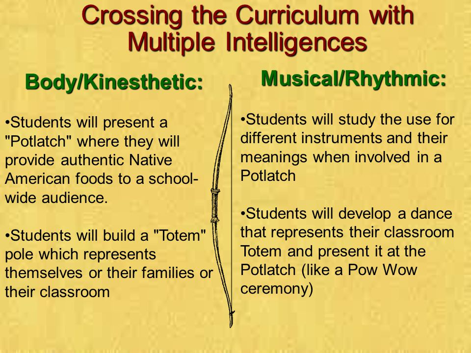 Types of Multiple Intelligences Verbal/Spatial Verbal/Linguistic Logical/Mathematical Musical/Rhythmic Interpersonal Bodily/Kinesthetic