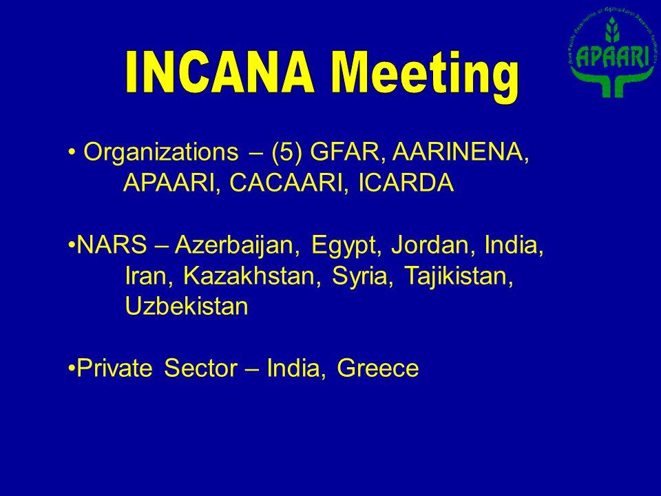 Organizations – (5) GFAR, AARINENA, APAARI, CACAARI, ICARDA NARS – Azerbaijan, Egypt, Jordan, India, Iran, Kazakhstan, Syria, Tajikistan, Uzbekistan P