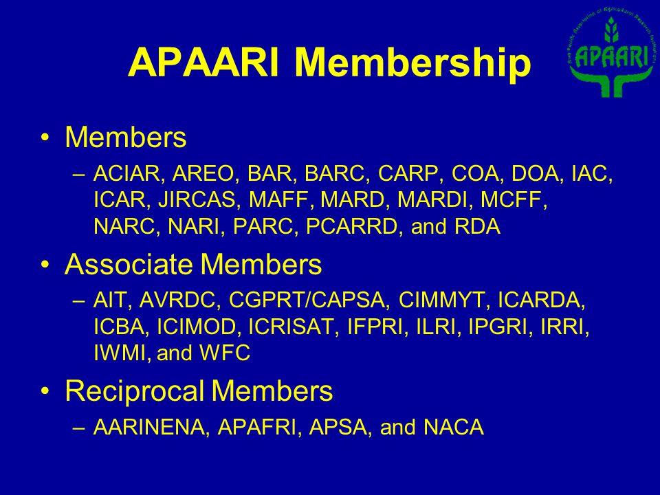 APAARI Membership Members –ACIAR, AREO, BAR, BARC, CARP, COA, DOA, IAC, ICAR, JIRCAS, MAFF, MARD, MARDI, MCFF, NARC, NARI, PARC, PCARRD, and RDA Associate Members –AIT, AVRDC, CGPRT/CAPSA, CIMMYT, ICARDA, ICBA, ICIMOD, ICRISAT, IFPRI, ILRI, IPGRI, IRRI, IWMI, and WFC Reciprocal Members –AARINENA, APAFRI, APSA, and NACA