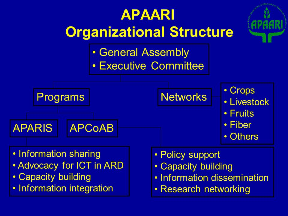 APAARI Organizational Structure General Assembly Executive Committee ProgramsNetworks APARISAPCoAB Information sharing Advocacy for ICT in ARD Capacity building Information integration Policy support Capacity building Information dissemination Research networking Crops Livestock Fruits Fiber Others