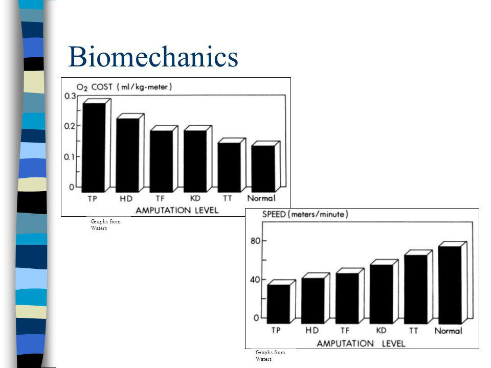 Biomechanics Graphs from Waters