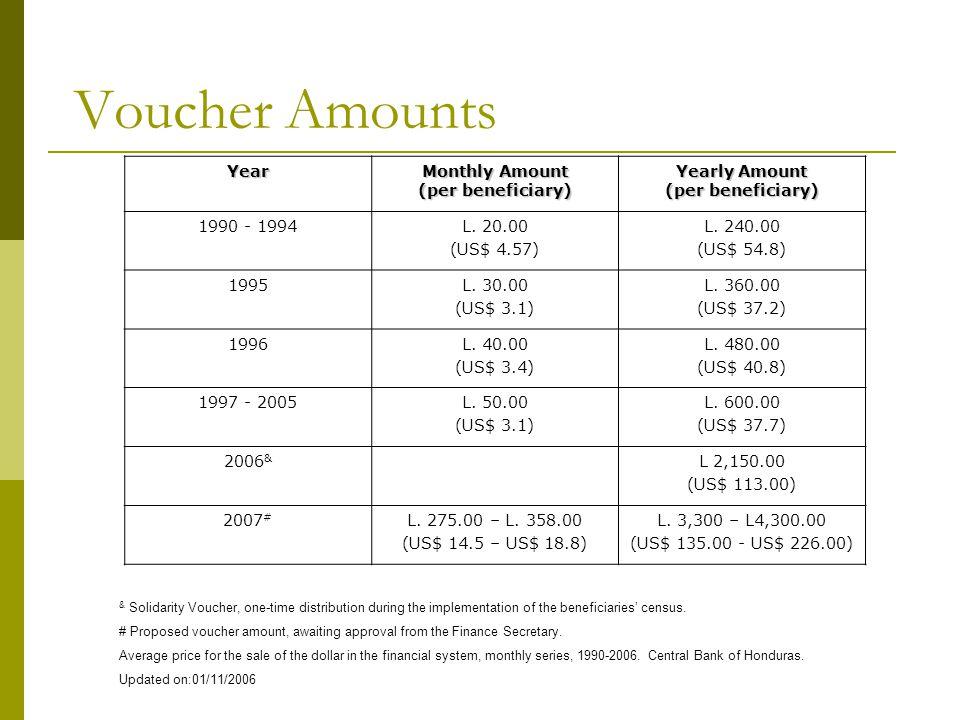 Voucher Amounts Year Monthly Amount (per beneficiary) Yearly Amount (per beneficiary) 1990 - 1994L. 20.00 (US$ 4.57) L. 240.00 (US$ 54.8) 1995L. 30.00