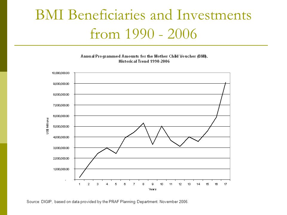 BMI Beneficiaries and Investments from 1990 - 2006 Source: DIGIP, based on data provided by the PRAF Planning Department. November 2006.