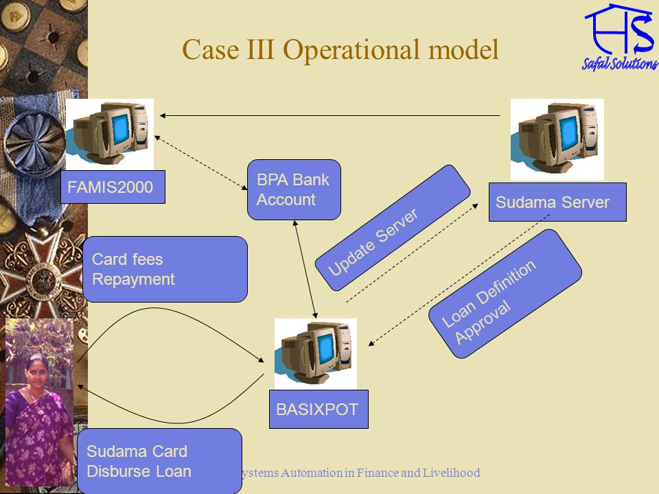 Systems Automation in Finance and Livelihood Case III Operational model FAMIS2000 BASIXPOT Sudama Server Loan Definition Approval Update Server Sudama
