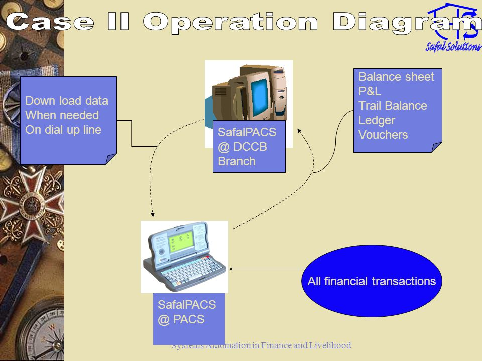 Systems Automation in Finance and Livelihood Case II continued SafalPACS is a package where there are two sets of software – one sits on iStation a hand held device and the second sits on a PC located in the Bank branch of DCCB.