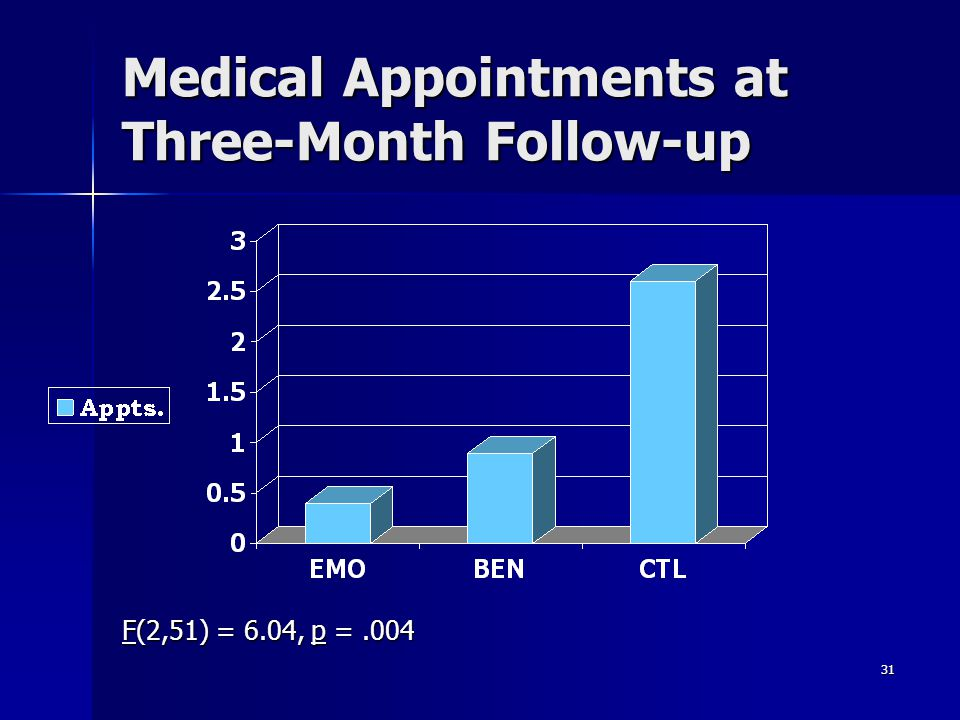 31 Medical Appointments at Three-Month Follow-up F(2,51) = 6.04, p =.004
