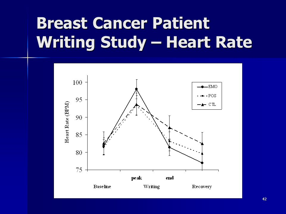 42 Breast Cancer Patient Writing Study – Heart Rate