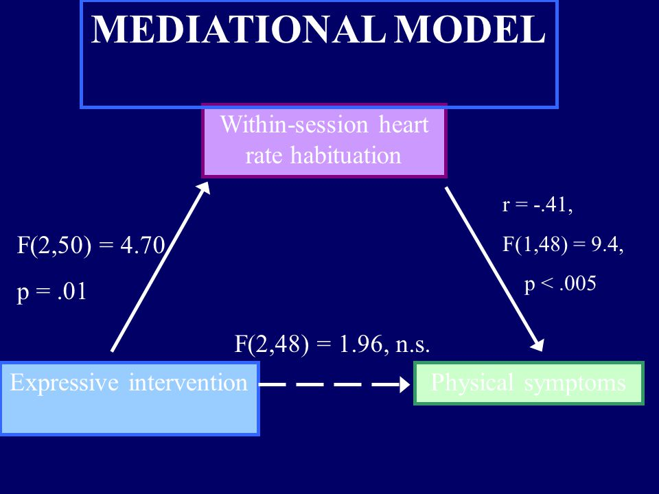 Expressive interventionPhysical symptoms Within-session heart rate habituation r = -.41, F(1,48) = 9.4, p <.005 F(2,50) = 4.70 p =.01 MEDIATIONAL MODE