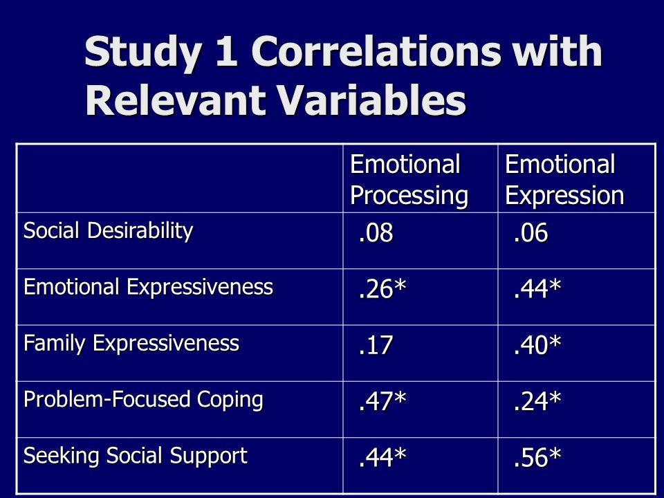 Study 1 Correlations with Relevant Variables Emotional Processing Emotional Expression Social Desirability.08.08.06.06 Emotional Expressiveness.26*.26