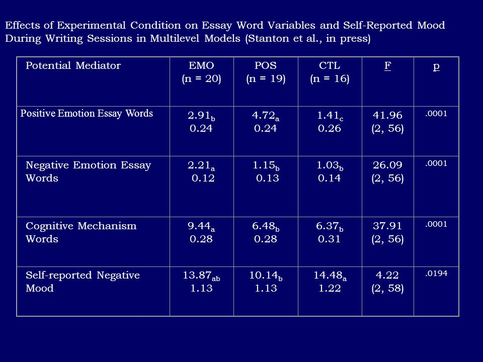 Effects of Experimental Condition on Essay Word Variables and Self-Reported Mood During Writing Sessions in Multilevel Models (Stanton et al., in pres