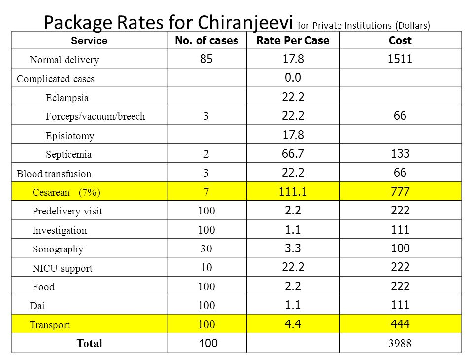 Package Rates for Chiranjeevi for Private Institutions (Dollars) Service No.