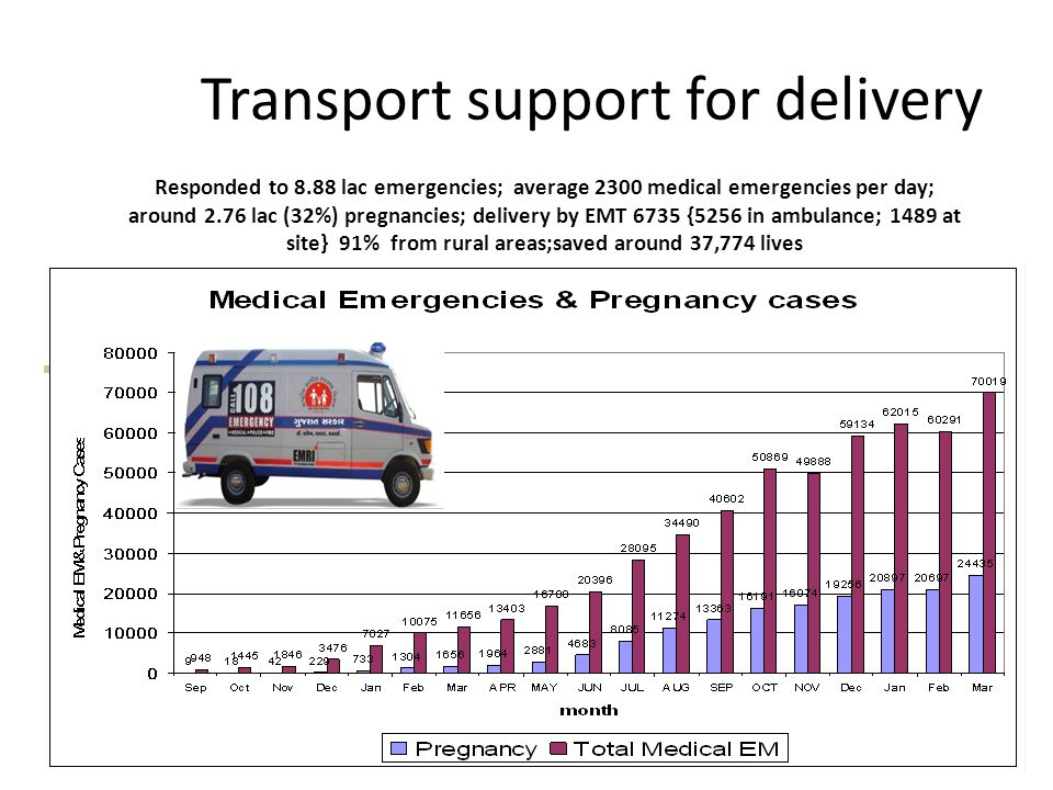 Transport support for delivery Responded to 8.88 lac emergencies; average 2300 medical emergencies per day; around 2.76 lac (32%) pregnancies; delivery by EMT 6735 {5256 in ambulance; 1489 at site} 91% from rural areas;saved around 37,774 lives