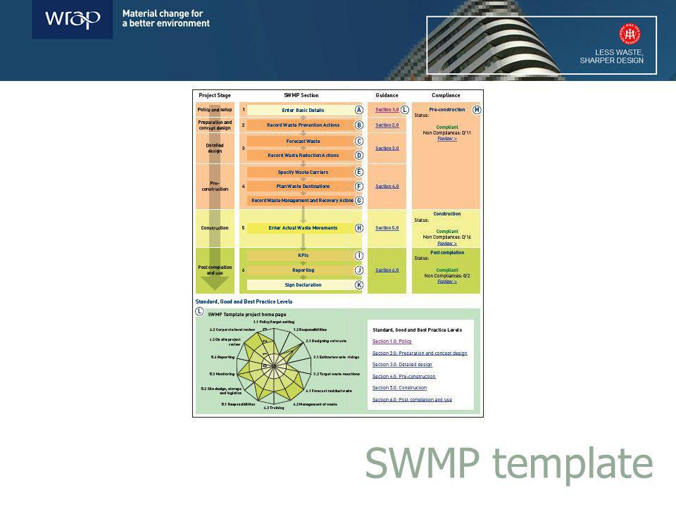 SWMP template