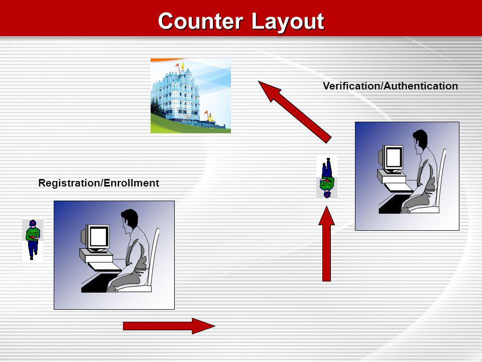 Counter Layout Registration/Enrollment Verification/Authentication
