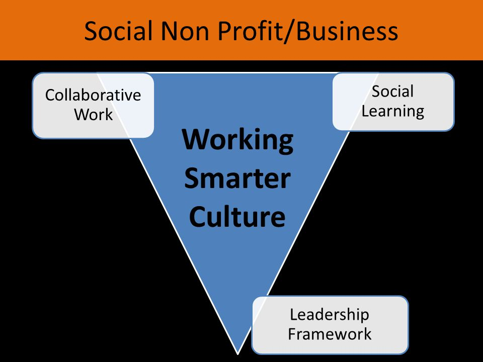 Social Non Profit/Business Social Learning Collaborative Work Leadership Framework Working Smarter Culture