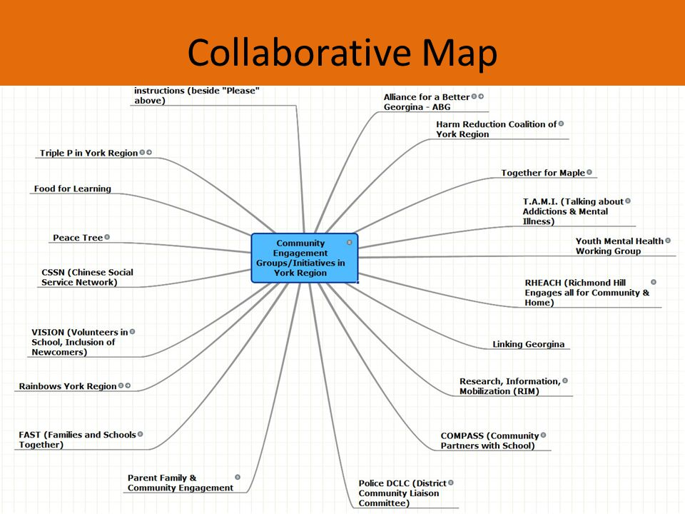 Collaborative Map