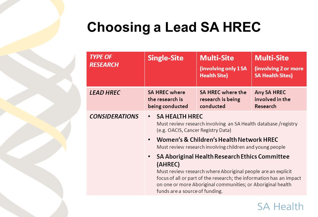 Choosing a Lead SA HREC TYPE OF RESEARCH Single-SiteMulti-Site (involving only 1 SA Health Site) Multi-Site (involving 2 or more SA Health Sites) LEAD