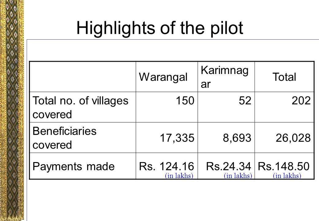 Highlights of the pilot Warangal Karimnag ar Total Total no.