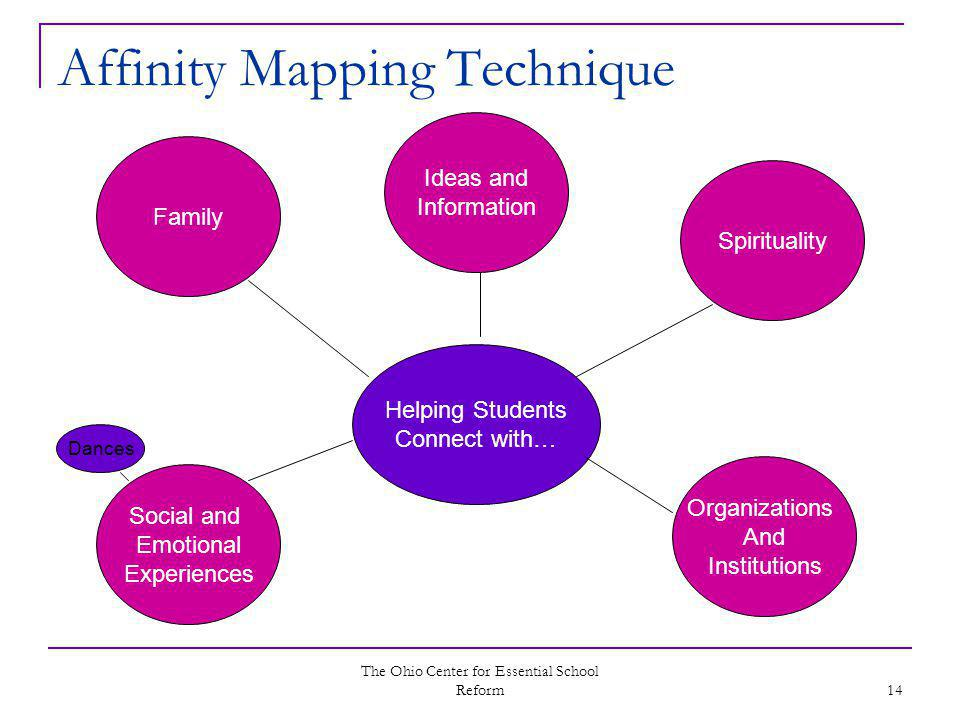 The Ohio Center for Essential School Reform 14 Affinity Mapping Technique Helping Students Connect with… Family Organizations And Institutions Social