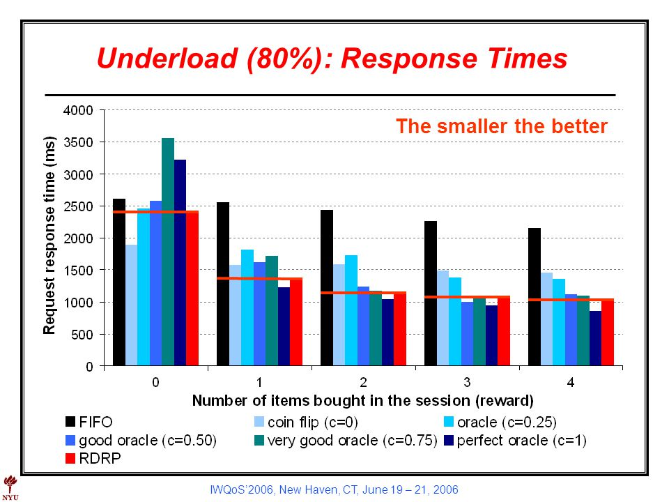 IWQoS2006, New Haven, CT, June 19 – 21, 2006 Underload (80%): Response Times The smaller the better