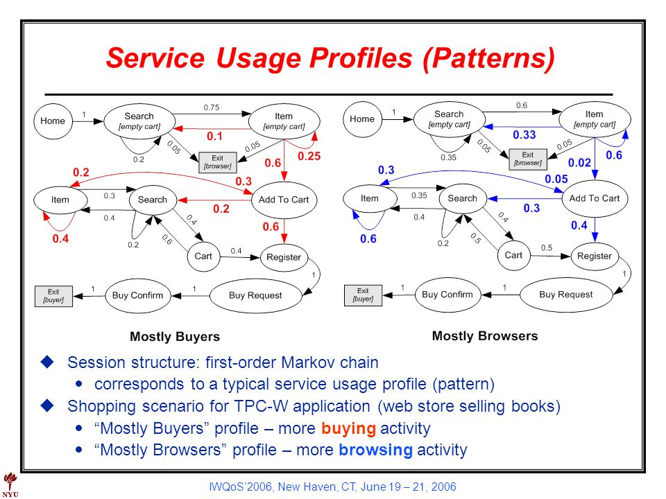 IWQoS2006, New Haven, CT, June 19 – 21, 2006 Service Usage Profiles (Patterns) uSession structure: first-order Markov chain corresponds to a typical s