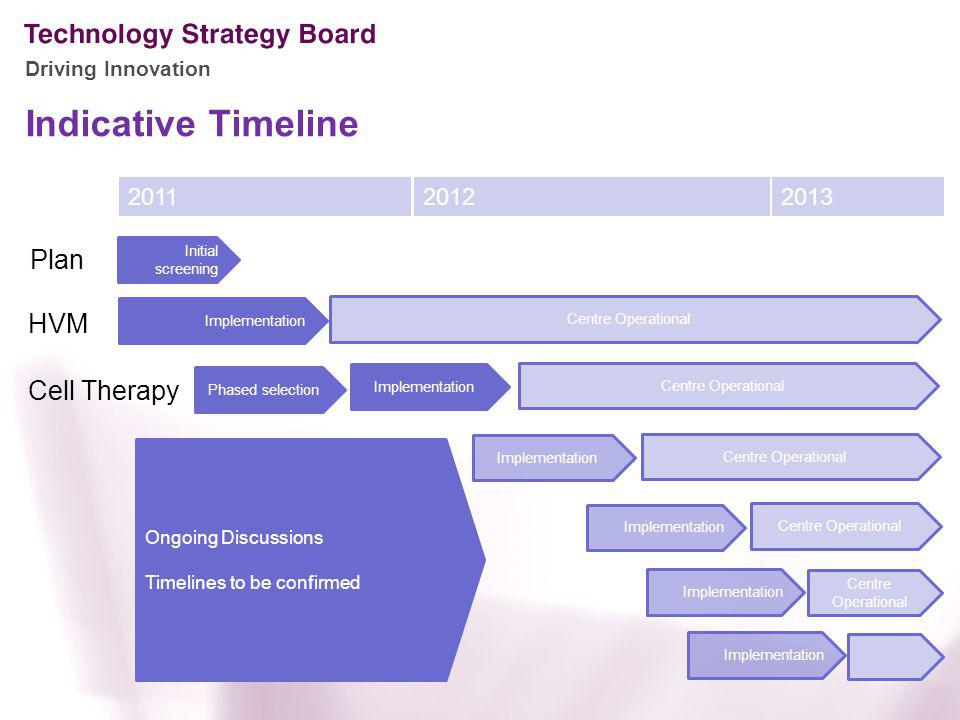 Driving Innovation Indicative Timeline Initial screening Implementation Ongoing Discussions Timelines to be confirmed Centre Operational Implementatio