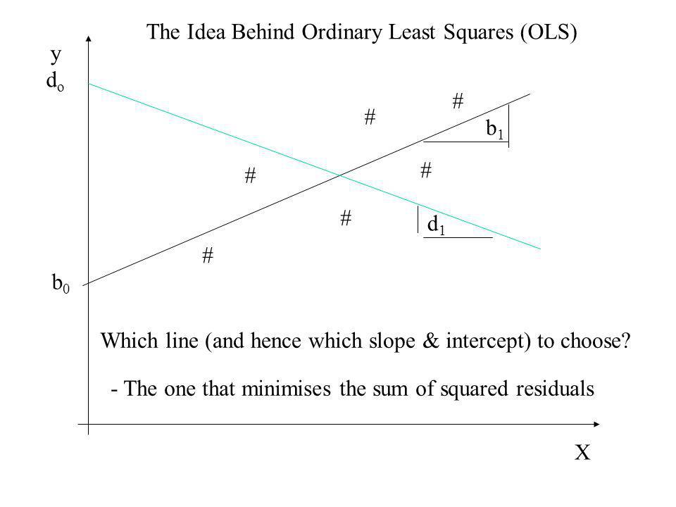 # # # # # # y X Which line (and hence which slope & intercept) to choose? - The one that minimises the sum of squared residuals dodo b0b0 b1b1 d1d1 Th