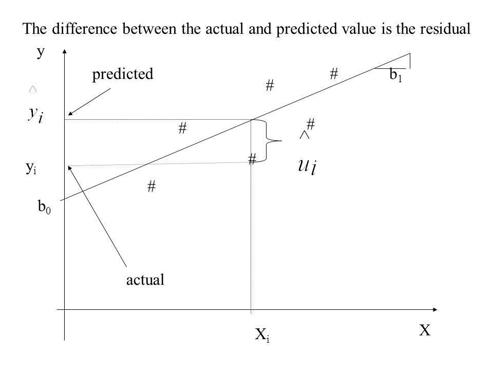# # # # # # y X b0b0 XiXi yiyi The difference between the actual and predicted value is the residual b1b1 predicted actual