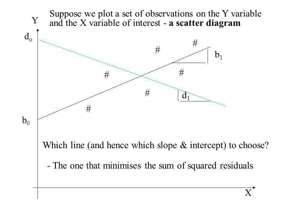 # # # # # # Y X Which line (and hence which slope & intercept) to choose? - The one that minimises the sum of squared residuals dodo b0b0 b1b1 d1d1 Su
