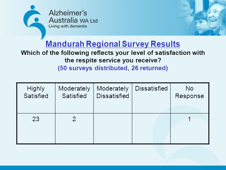 Mandurah Regional Survey Results Which of the following reflects your level of satisfaction with the respite service you receive? (50 surveys distribu
