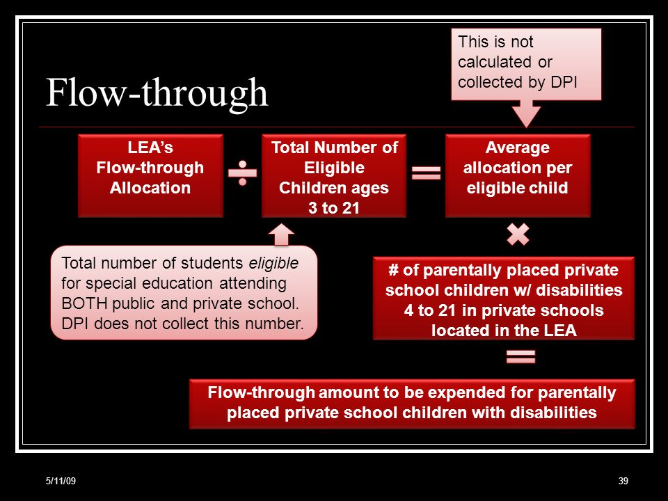 Flow-through 5/11/0939 LEAs Flow-through Allocation Total Number of Eligible Children ages 3 to 21 Average allocation per eligible child This is not calculated or collected by DPI # of parentally placed private school children w/ disabilities 4 to 21 in private schools located in the LEA Total number of students eligible for special education attending BOTH public and private school.