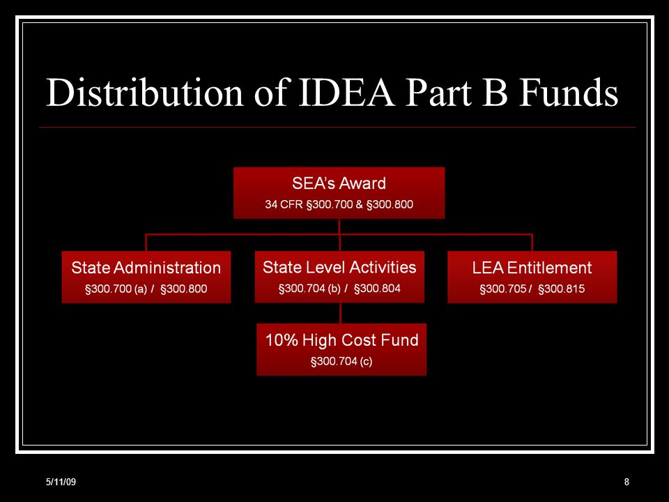 Demonstration of IDEAs 50% rule 5/11/0929 FY 2008 Flow-through allocation: $150,000 FY 2008 Flow-through allocation: $150,000 FY 2008 LEA IDEA MOE: $800,000 FY 2008 LEA IDEA MOE: $800,000 FY 2009 Flow-through allocation: $250,000 FY 2009 Flow-through allocation: $250,000 FY 2009 LEAs new level of MOE: $750,000 FY 2009 LEAs new level of MOE: $750,000 50% of $100,000 (the increase) is $50,000.