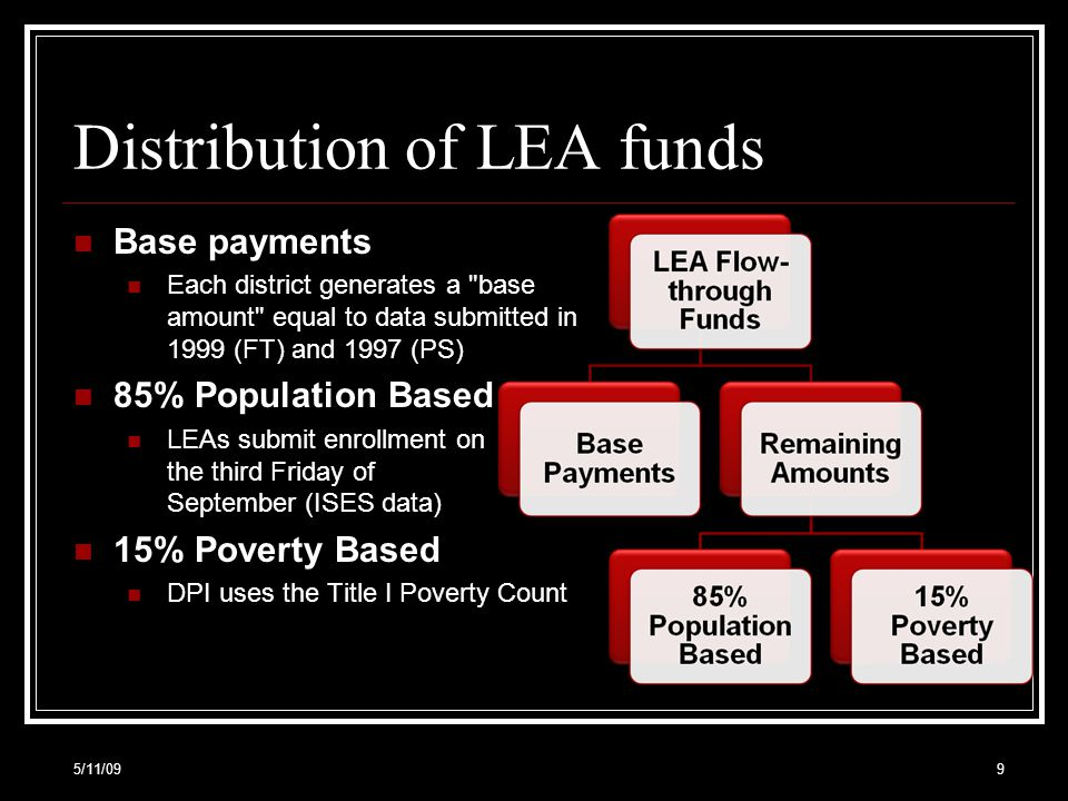 5/11/0940 $500,000 LEAs Flow- through Allocation $500,000 LEAs Flow- through Allocation 200 All Eligible Children ages 3 to 21 200 All Eligible Children ages 3 to 21 $2,500 Average Allocation per Child $2,500 Average Allocation per Child 20 # of eligible PPPC ages 4-21 20 # of eligible PPPC ages 4-21 $50,000 Flow-through amount to be set-aside and expended on PPPC $50,000 Flow-through amount to be set-aside and expended on PPPC 180 eligible public school children 20 eligible private school children