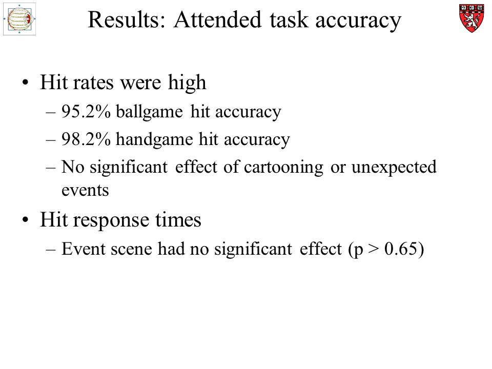 Results: Attended task accuracy Hit rates were high –95.2% ballgame hit accuracy –98.2% handgame hit accuracy –No significant effect of cartooning or unexpected events Hit response times –Event scene had no significant effect (p > 0.65)
