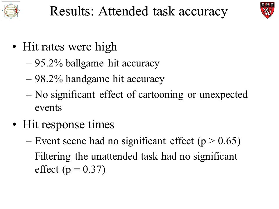 Results: Attended task accuracy Hit rates were high –95.2% ballgame hit accuracy –98.2% handgame hit accuracy –No significant effect of cartooning or unexpected events Hit response times –Event scene had no significant effect (p > 0.65) –Filtering the unattended task had no significant effect (p = 0.37)