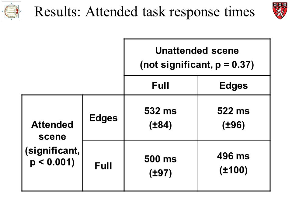 Results: Attended task response times Unattended scene (not significant, p = 0.37) FullEdges Attended scene (significant, p < 0.001) Edges 532 ms (±84) 522 ms (±96) Full 500 ms (±97) 496 ms (±100)