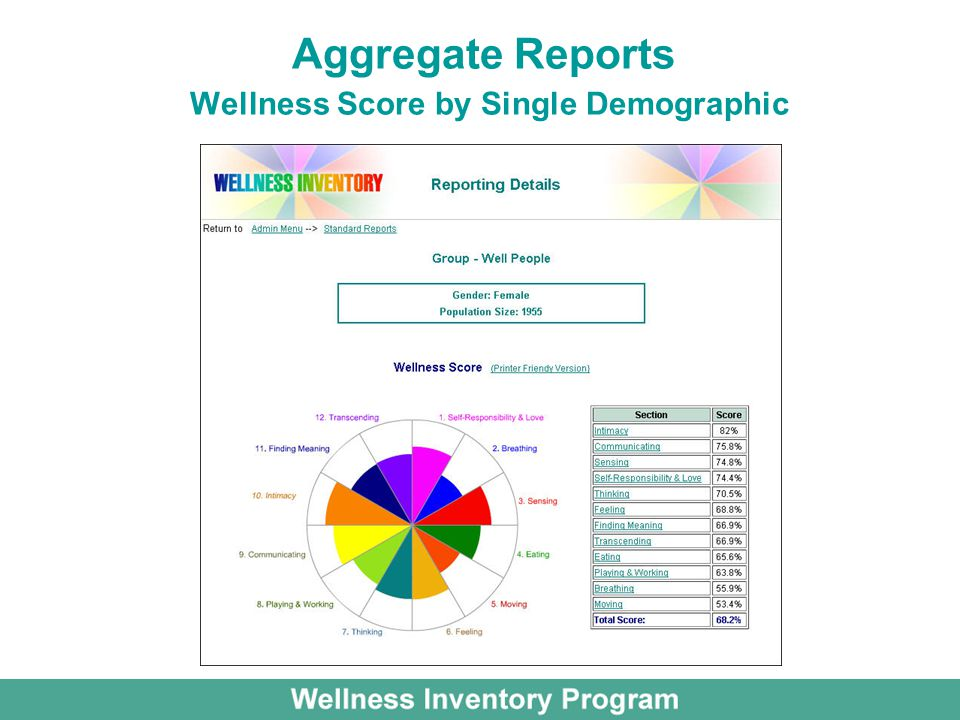 Aggregate Reports Wellness Score by Single Demographic