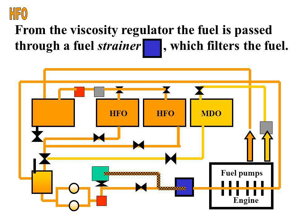Engine Fuel pumps HFO MDO From the heater the HFO is passed through a viscosity regulator.