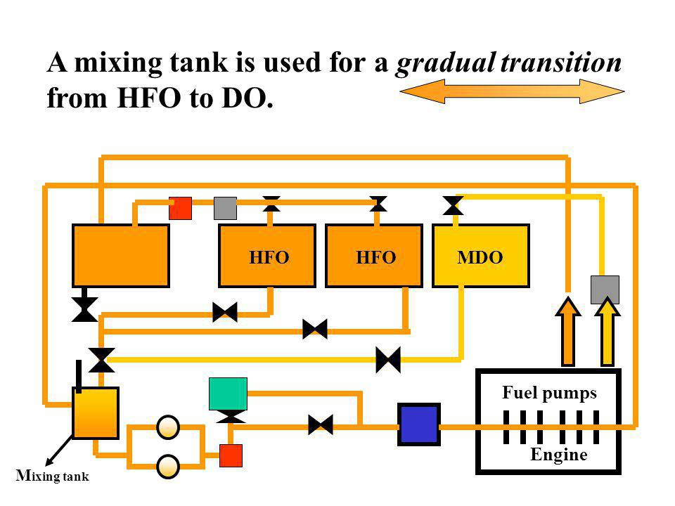 s Engine Fuel pumps HFO MDO From the DO service tank the fuel is led to the high-pressure fuel pumps in the engine.