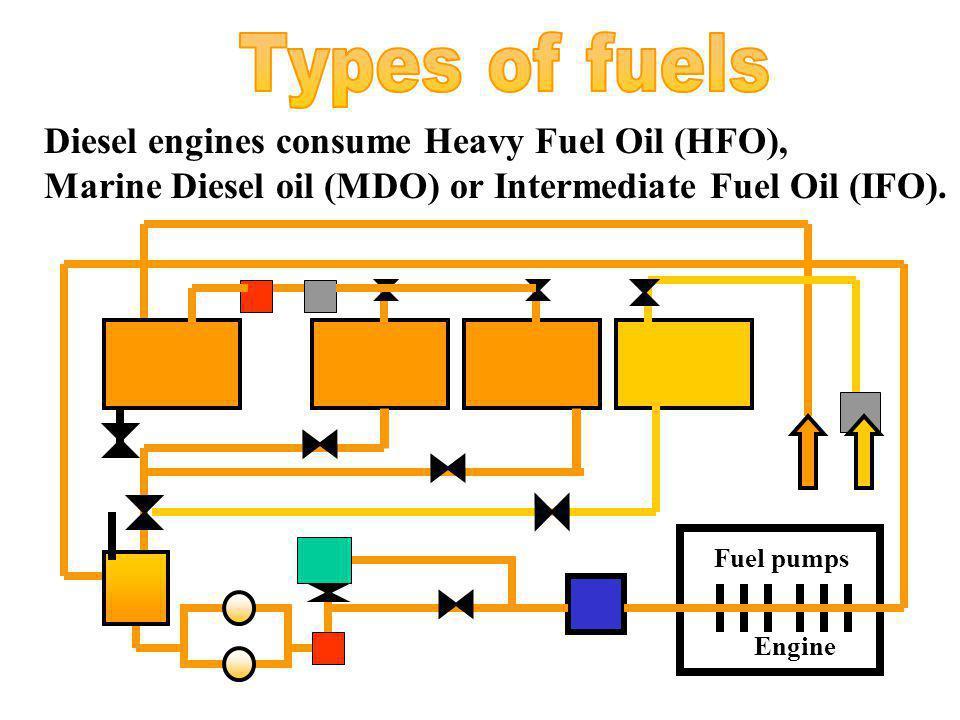mu Fuel pumps Engine