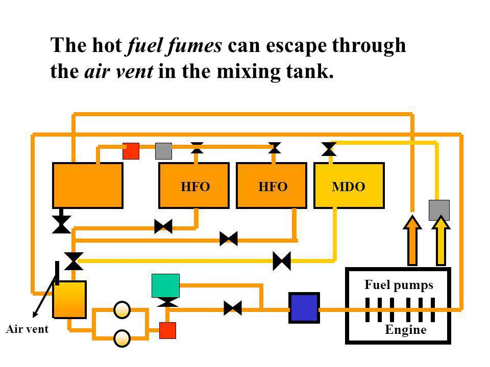 sound Buffer tank (Circulating tank) The mixing tank, or buffer tank, can hold a quantity of fuel which will be circulated and led to the engine. Engi