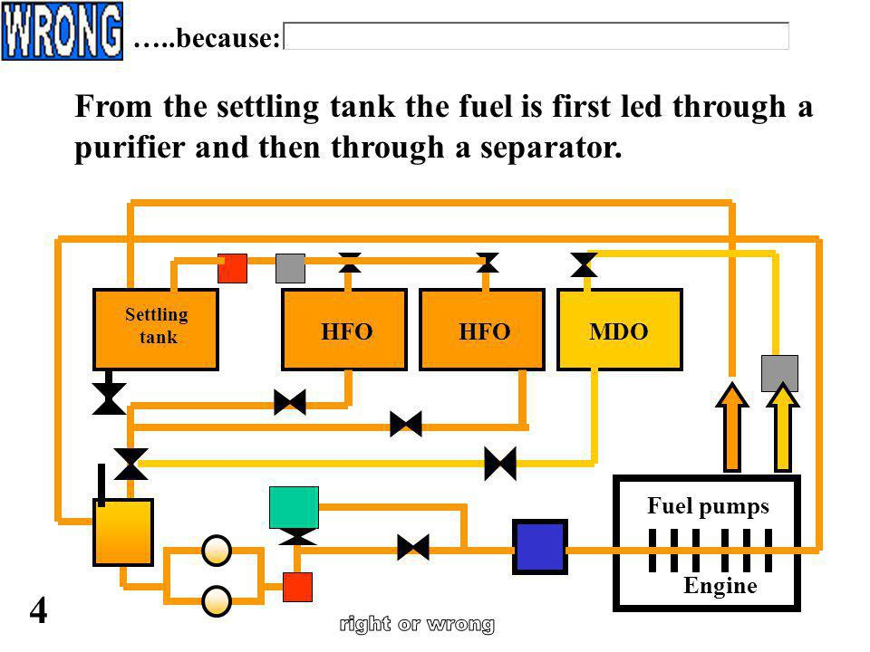 In the settling tank the fuel is drained off after it has been separated from water and impurities. 3 …..because: Engine Fuel pumps HFO MDO Settling t