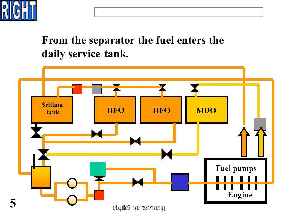 From the settling tank the fuel is first led through a purifier and then through a separator. 4 …..because: Engine Fuel pumps HFO MDO Settling tank